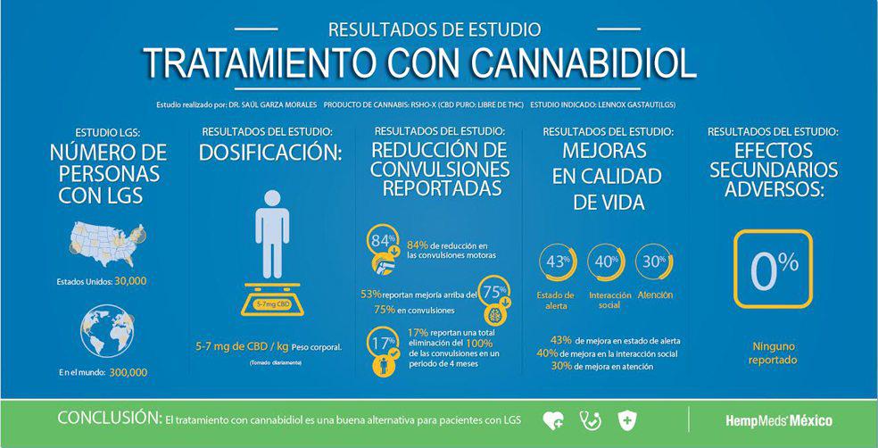 Infografica Estudio en Lennox Gastaut y cannabis medicinal
