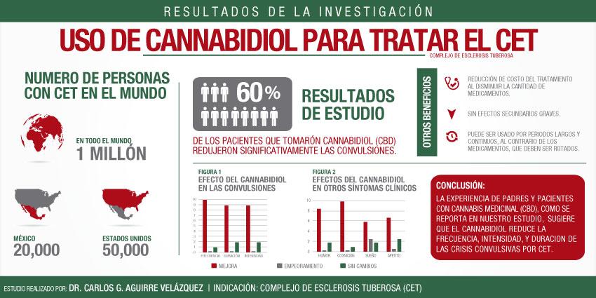 Infografica de Esclerosis tuberosa tratada con cannabis medicinal en México